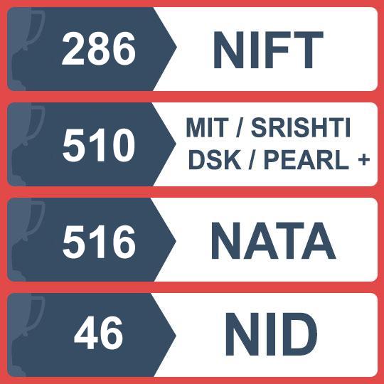 Coaching for NID NIFT NATA CEED Entrance Exams in Mumbai Pune